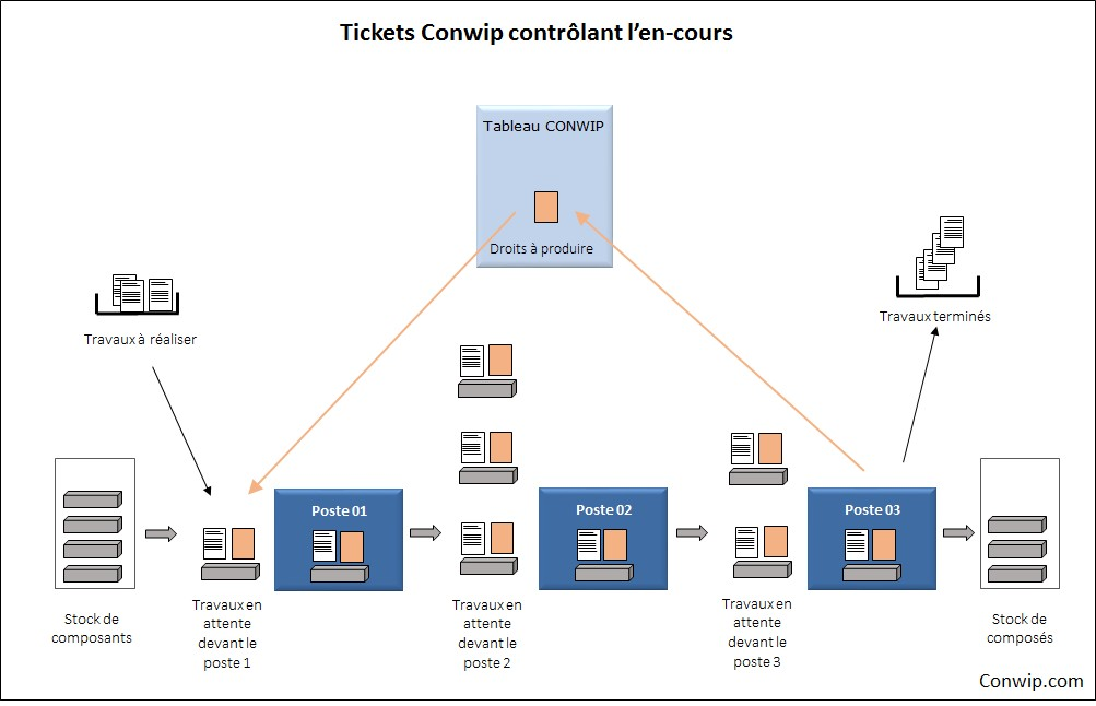 retour-tickets-conwip-2