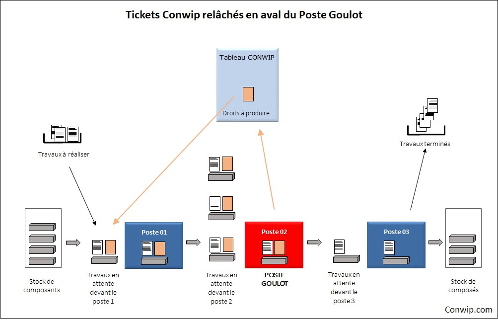 retour-tickets-conwip-3