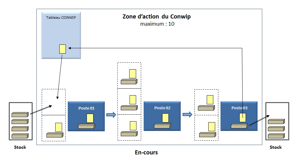 Zone d'action du Conwip
